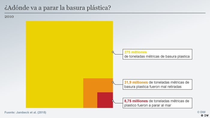 Infografik Global Ideas Plastik ES