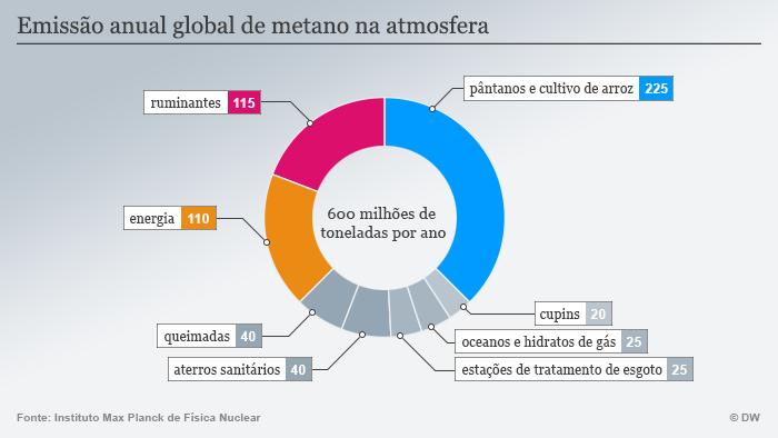 Infografik Methanfreisetzung portugiesisch