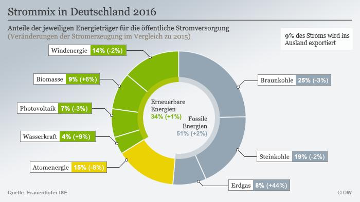 Infografik Strommix in Deutschland 2016
