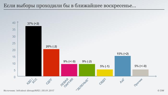 Infografik Bundestagswahl Sonntagsfrage Januar 2017 russisch