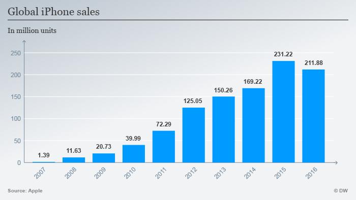 Infografik Verkauf iPhone 2007-2016 ENGLISCH