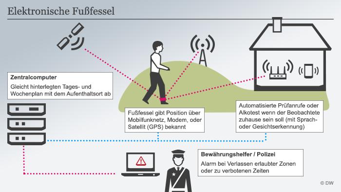 Infografik elektronische Fußfessel DEU