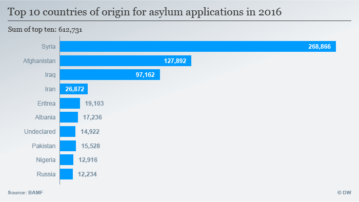 Top 10 countries of origin for asylum applications in 2016 ENG