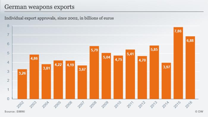 Grafički prikaz rasta izvoza njemačkog oružja
