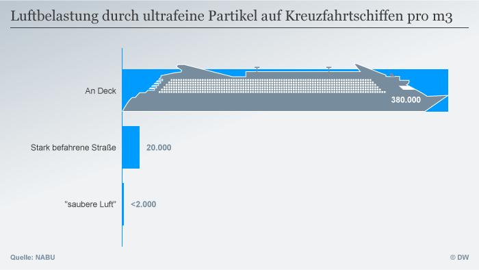 ... nećete naći na kruzerima. I moderni brodovi stvaraju dušične okside i sitne čestice. To onečišćuje i zrak u lukama i zrak koji udišu putnici. Ovdje vidite navode o količini sitnih čestica u kubnom metru zraka: - 380.000 na palubi kruzera - 20.000 na vrlo prometnoj cesti - manje od 2.000 u čistom zraku