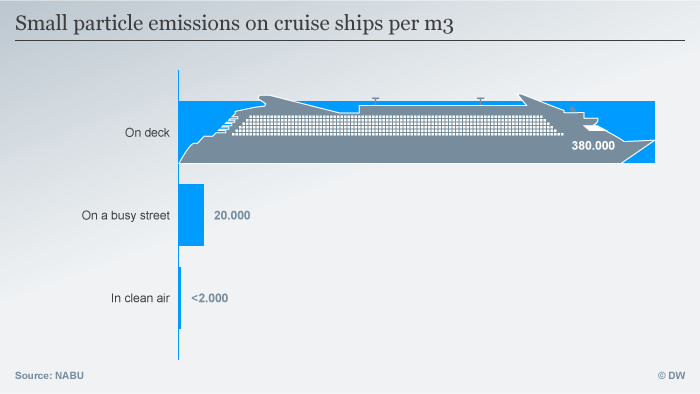 Infographic: Small particle emissions on cruise ships