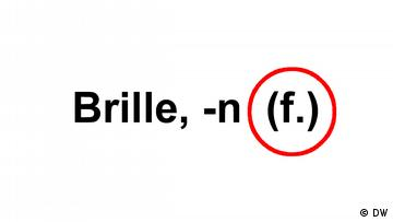 Text 'Brille, -n (f.)', the (f.) is cirlced in red