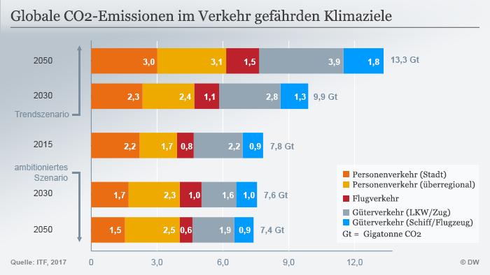Infografik Globale CO2-Emissionen im Verkehr, deutsch