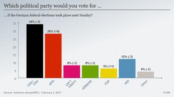 Η πρόθεση ψήφου σε ποσοστά
