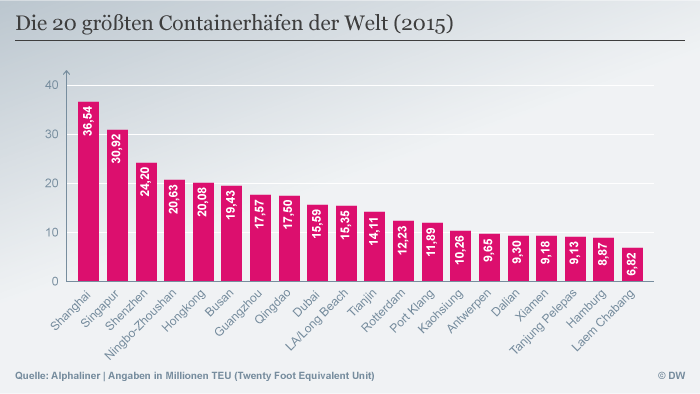 Infografik die zwanzig größten Containerhäfen der Welt