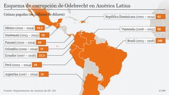 Infográfica de esquema de corrupción de Odebrecht en América Latina