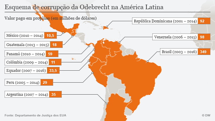 Infografik Korruption in Lateinamerika portugiesisch