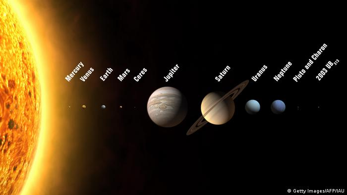 An infographic showing the eight planets in our solar system, including the Sun
