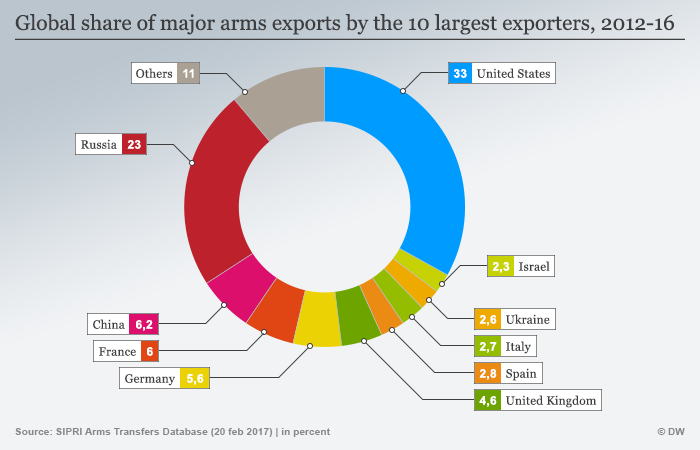 Infographic - Weapons exports in English