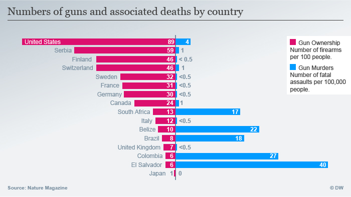 Infografik Englisch Numbers of guns and associated deaths by country