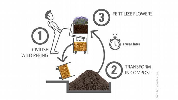 A diagram showing how the Uritrottoir works. Copyright: Faltazi.