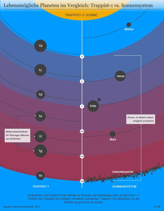 Sieben auf einen Streich: Neue Erden entdeckt?