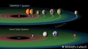 Σύγκριση του δικού μας ηλιακού συστήματος με το TRAPPIST-1