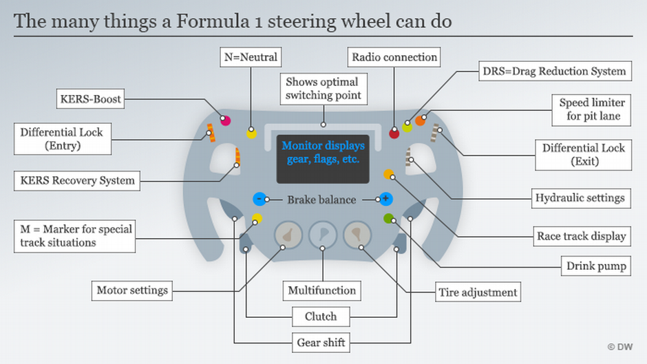 Under the skin of a Formula 1 car is about as pimped as technology ...