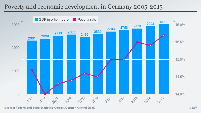 The Depths Of How Poverty Affects >> German Poverty Rising Despite Economic Growth Germany
