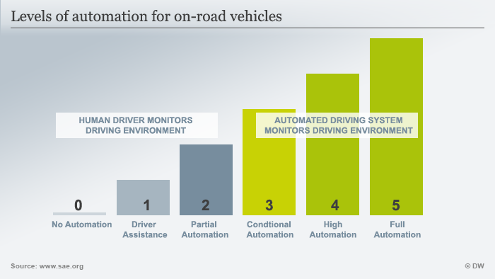 Levels of automation for on-road vehicles infografik