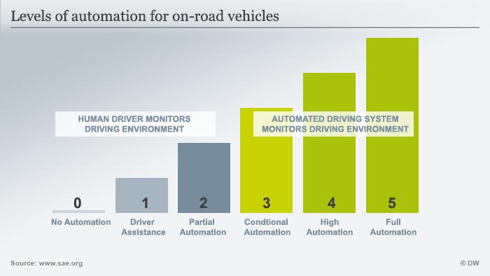Infografik autonomes Fahren englisch