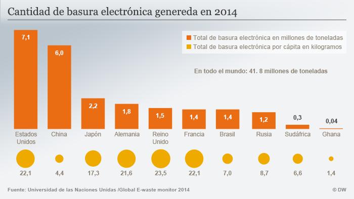 Infografik Elektroschrott 2014 spanisch