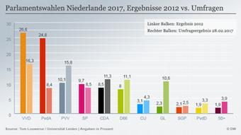 Infografik Umfrage Wahl Niederlande 2017 DEU