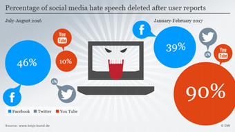 Infografik Percentage of social media hate speech deleted after user reports