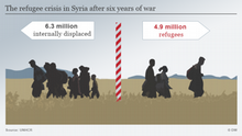 Infografik The refugee crisis in Syria after six years of war English