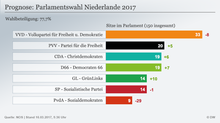 Infografik Prognose Parlamentswahl Niederlande