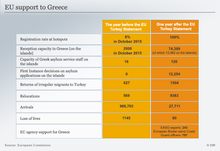Infografik EU Support to Greece