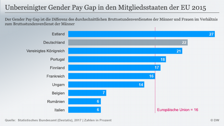 Infografik Gender Pay Gap EU