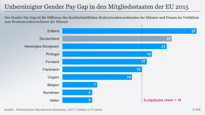Infografik Gender Pay Gap EU