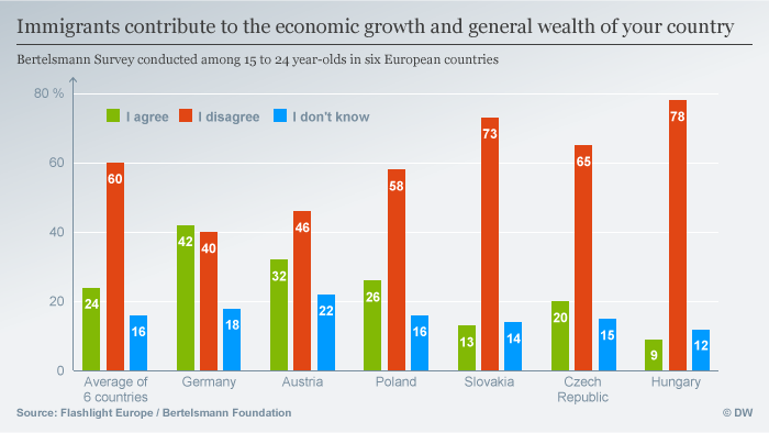 Infografik Immigrants contribute to the economic growth and general wealth of your country