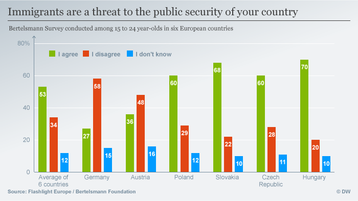 Infografik Immigrants are a threat to the public security of your country