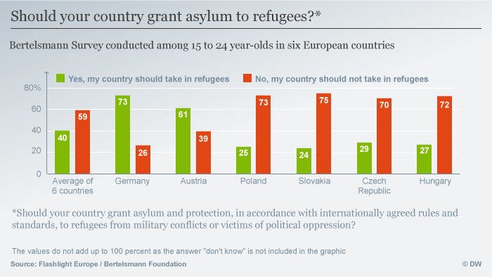 Infografik Should your country grant asylum to refugees