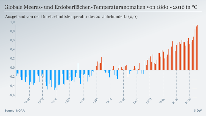 Infografik Temperaturen 1880-2016