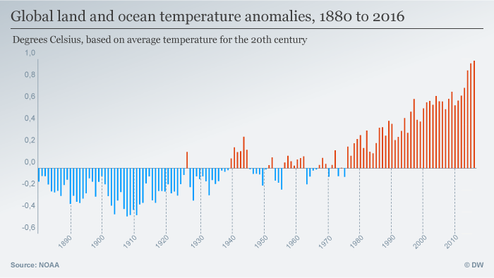 Global land and temperature anomalies 1880-2016 infographic