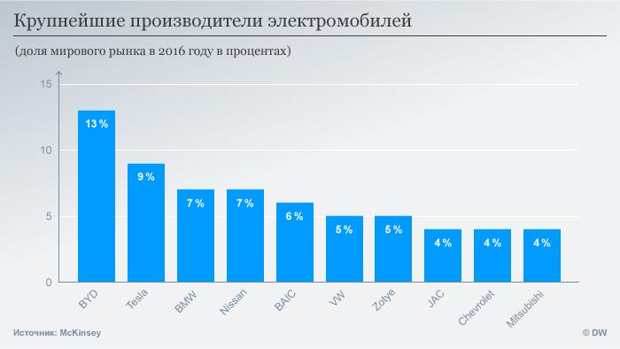 Инфографика Крупнейшие производители электромобилей