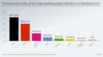 Infografik Prognose Wahl Saarland 2017 ENG