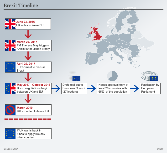 Graphic showing a Brexit timeline