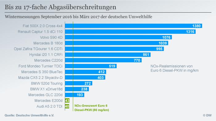 Infografik Abgasüberschreitungen Diesel-PKW Euro 6