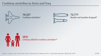 Infografik Luftangriffe Anti-IS-Koalition in Irak und Syrien ENG