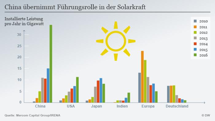 2016 War Rekordjahr Für Erneuerbare Energien Wissen Umwelt Dw
