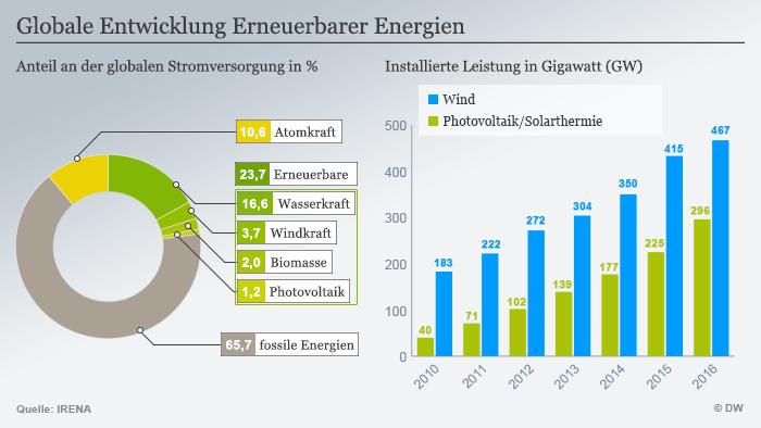 Infografik Globale Entwicklung Erneuerbarer Energien März 2017