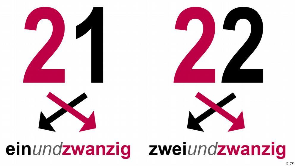 Deutschkurse | Nicos Weg | Grammatik_A1_E2_L1_S2_Foto2