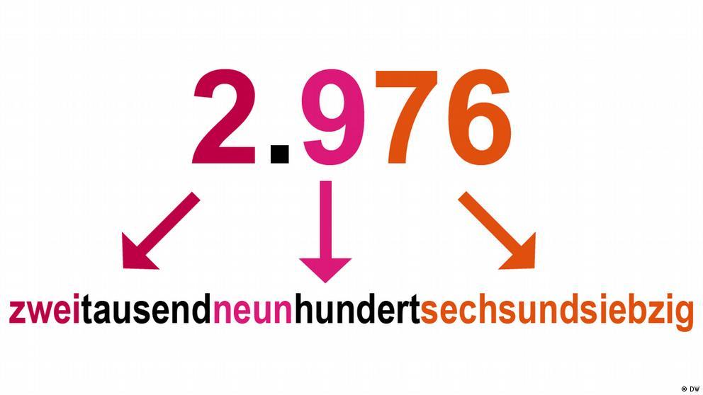 Deutschkurse | Nicos Weg | Grammatik_A1_E2_L4_S2_Foto1