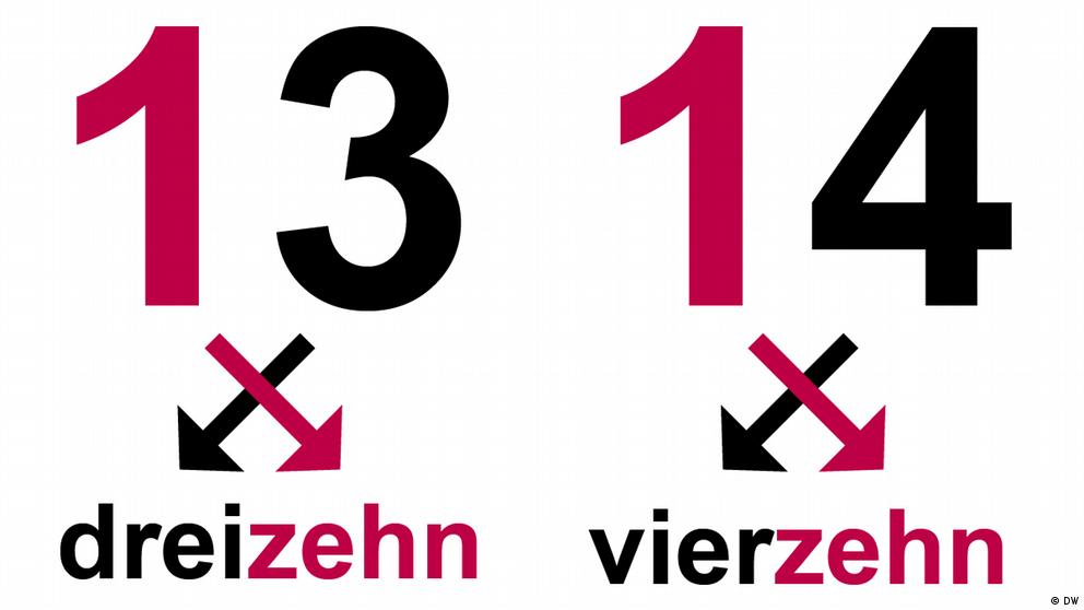 Deutschkurse | Nicos Weg | Grammatik_A1_E2_L1_S2_Foto1