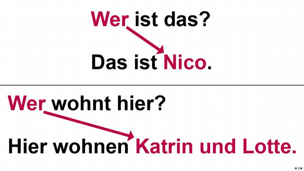 Deutschkurse | Nicos Weg | Grammatik_A1_E3_L2_S2_Foto1